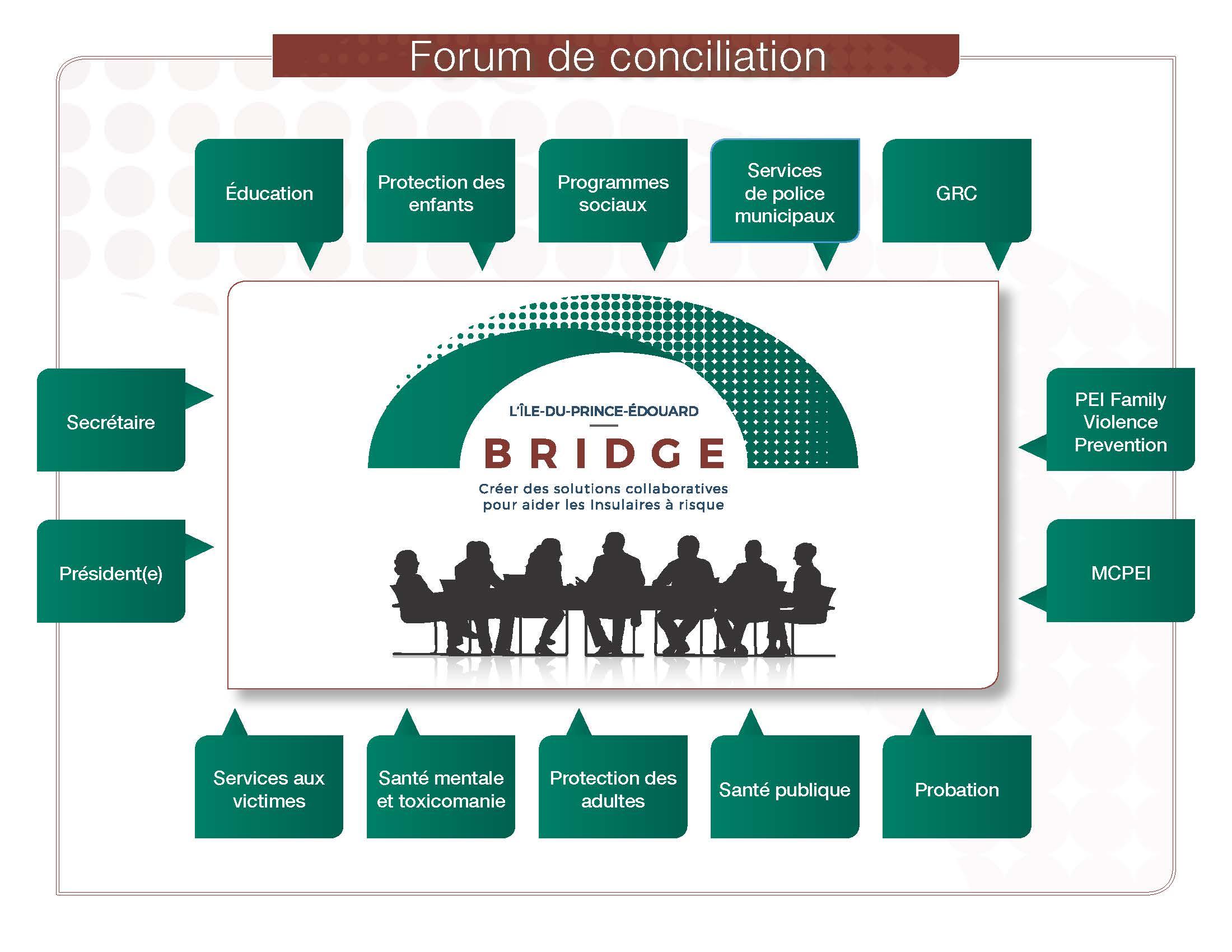 Forum de conciliation