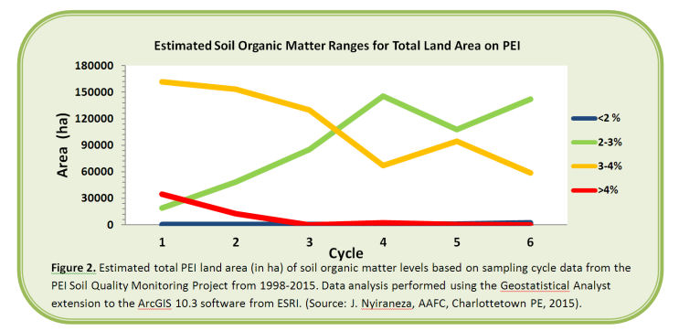 Line graph depicting the estimated soil organic matter ranges for total land area onPEI over a 6 year cycle.