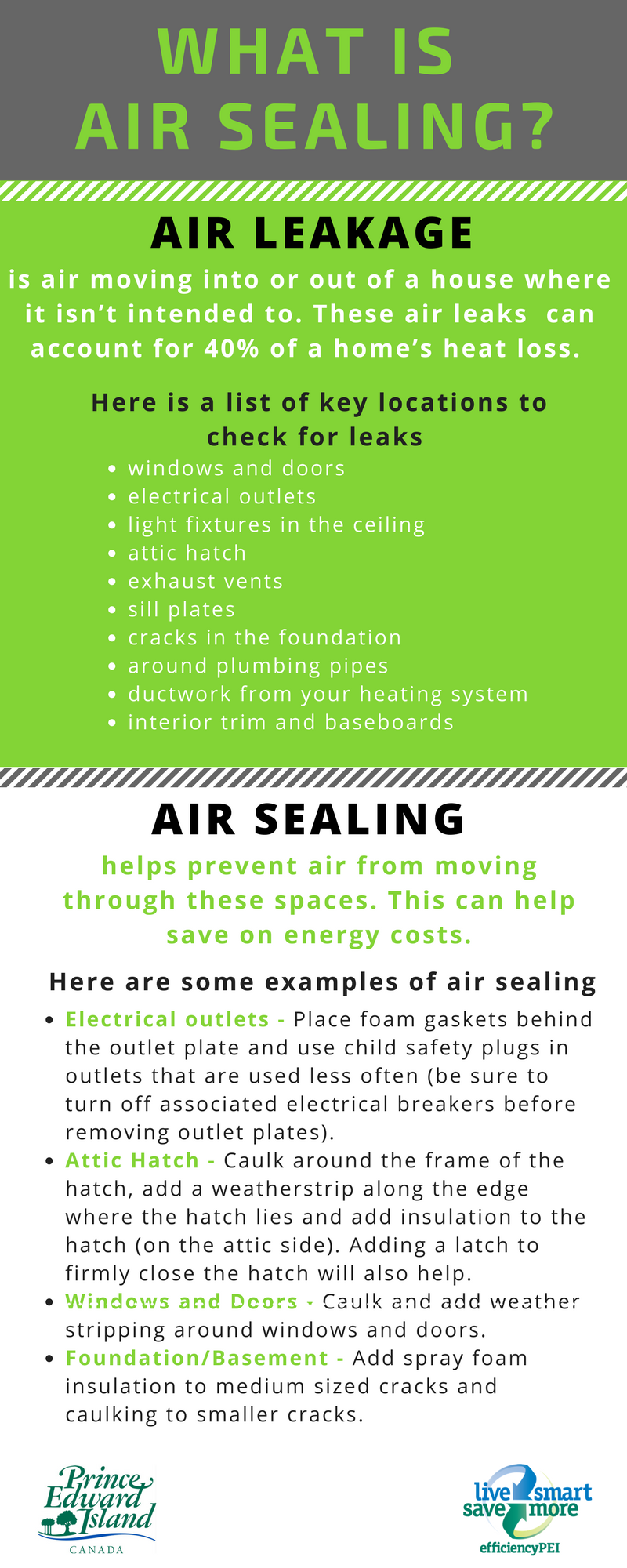 Infographic about Air Sealing