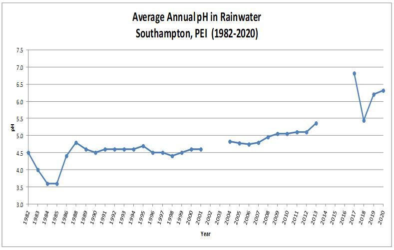 Graph showing annual average of pH for rainwater samples
