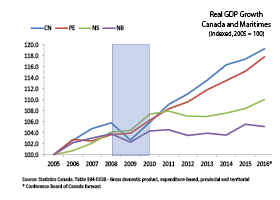 Graphic that illustrates real GDP growth for PEI, the maritimes and Ontario