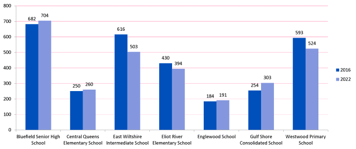 Bar graph showing current and projected enrollment numbers for the Bluefield family of schools