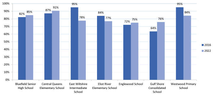 Bar graph showing current and projected utilization numbers for the Bluefield family of schools