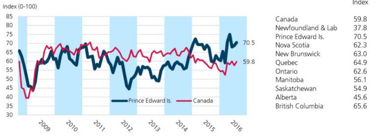 Graph of CFIB 'Business barometer index' by Canada and province for the years 2009 to 2016.