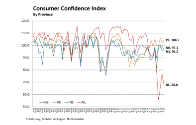 Graph that illustrates Consumer Confidence Index by province for first three months of 2017; PEI leads Atlantic provinces