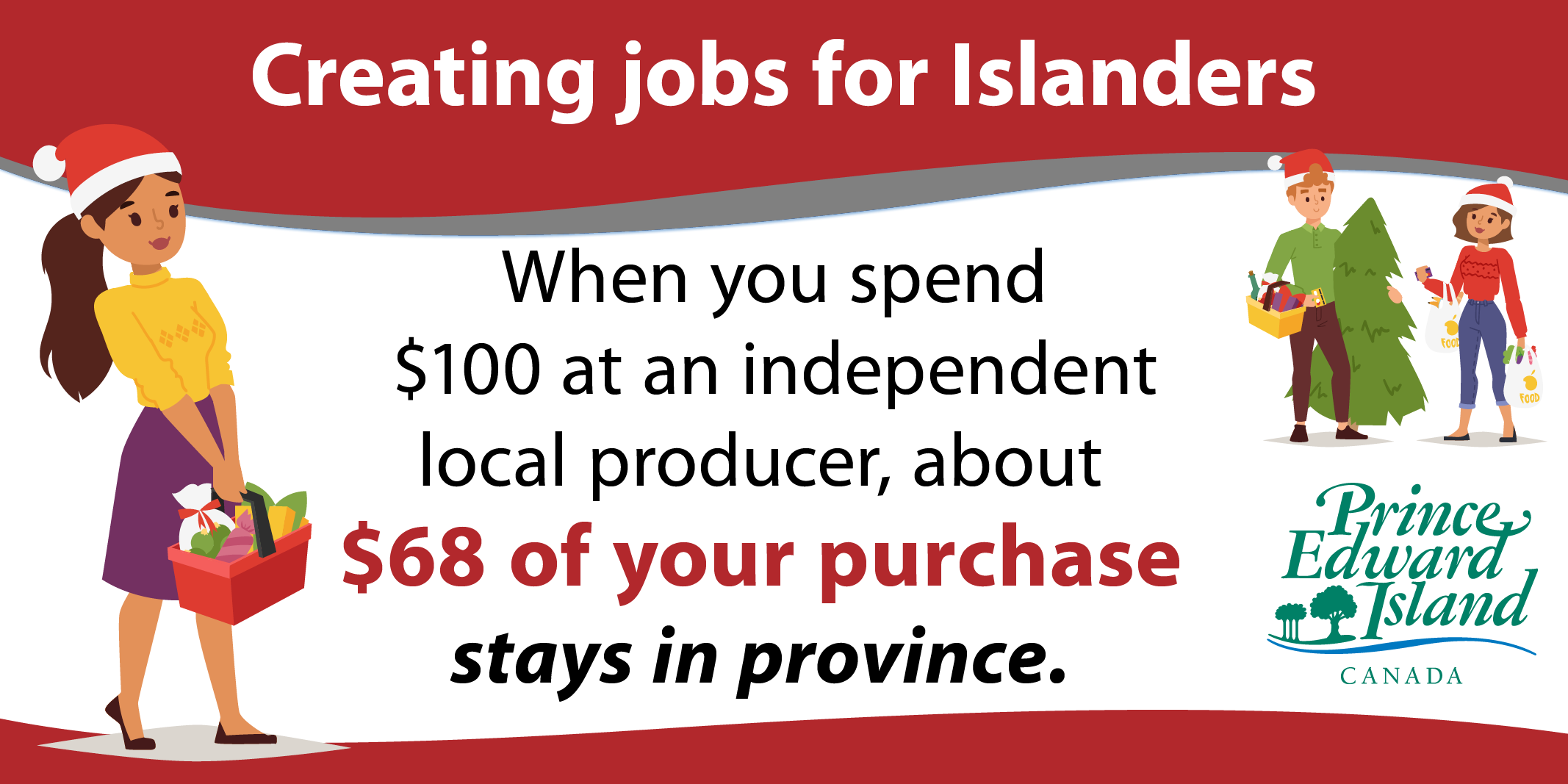 Infographic that says: When you spend $100 at an independent local producer, about 68 dollars of your purchase dollars stay in province.