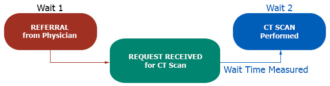 This chart displays the wait time measured as being from the date your CT scan request is received until the date your CT scan is performed.