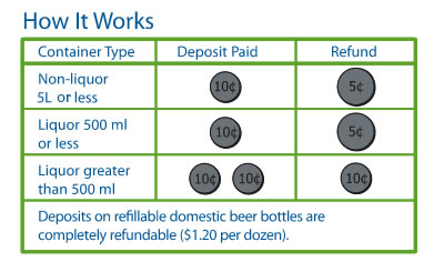 Beverage Container Refund Amounts table that outlines container type, deposit paid and refund amount