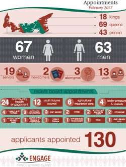 Thumbnail of Engage PEI infographic that visualizes updates to appointments each month
