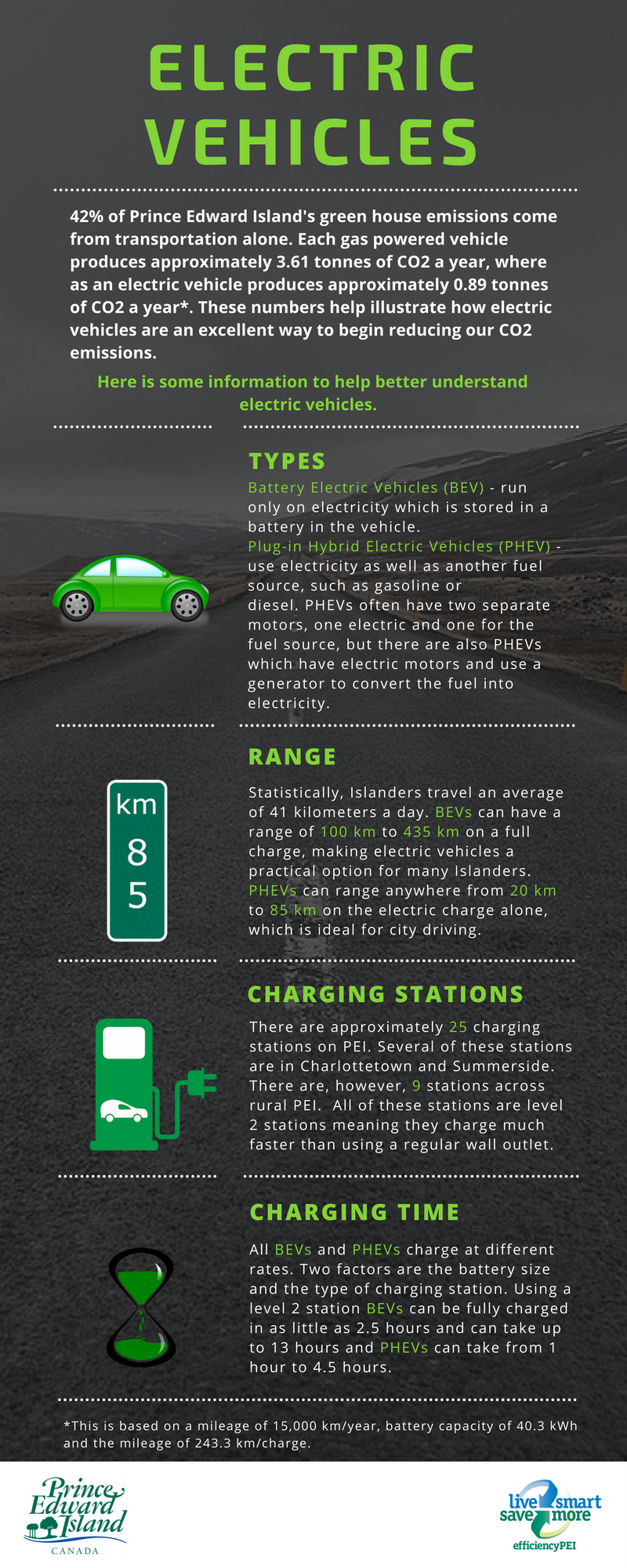 Infographic about Electric Vehicles