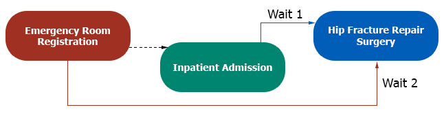 Chart indicating wait time for emergency hip fracture repair.  Wait 1 from inpatient admission to surgery, wait 2 from emergency room registration to surgery.