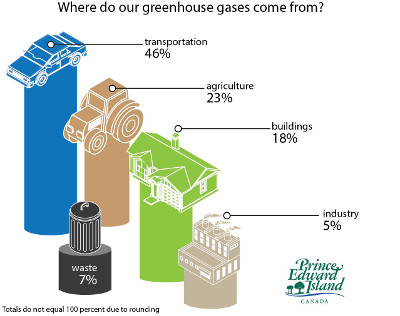 An infographic that illustrates where PEI's greenhouse gases come from as follows: transportation 46%, agriculture 23%, buildings 18%, industry 5% and waste 7%