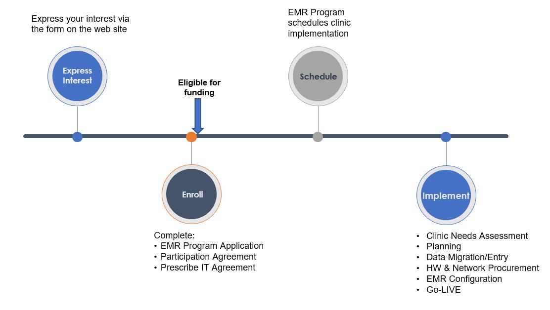 EMR diagram