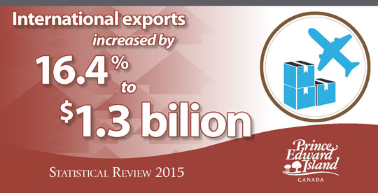 "Infographic with text ""international exports increased by 16.4% to $1.3 billion in 2015"""