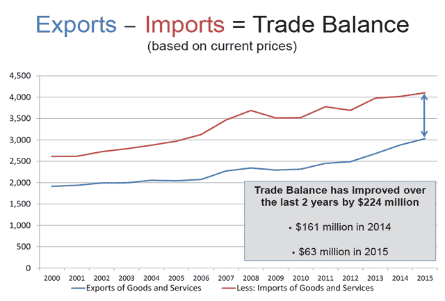 Graph that illustrates PEI trade imbalance (based on current prices)