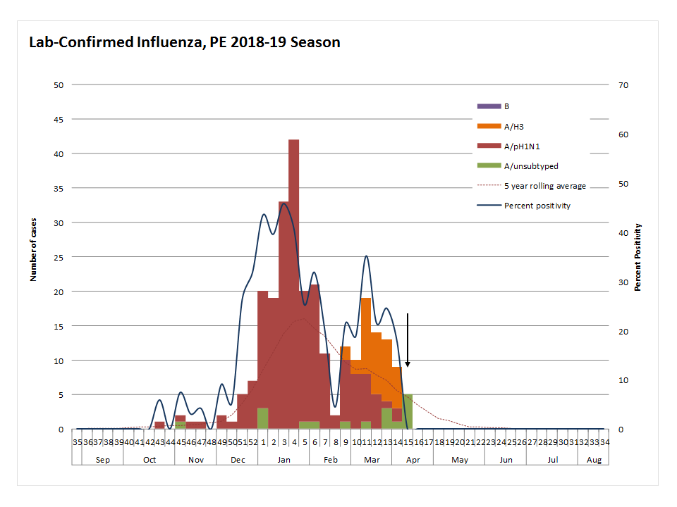 Up-to-date Weekly Summary count of lab-confirmed influenza cases in PEI 2018-19