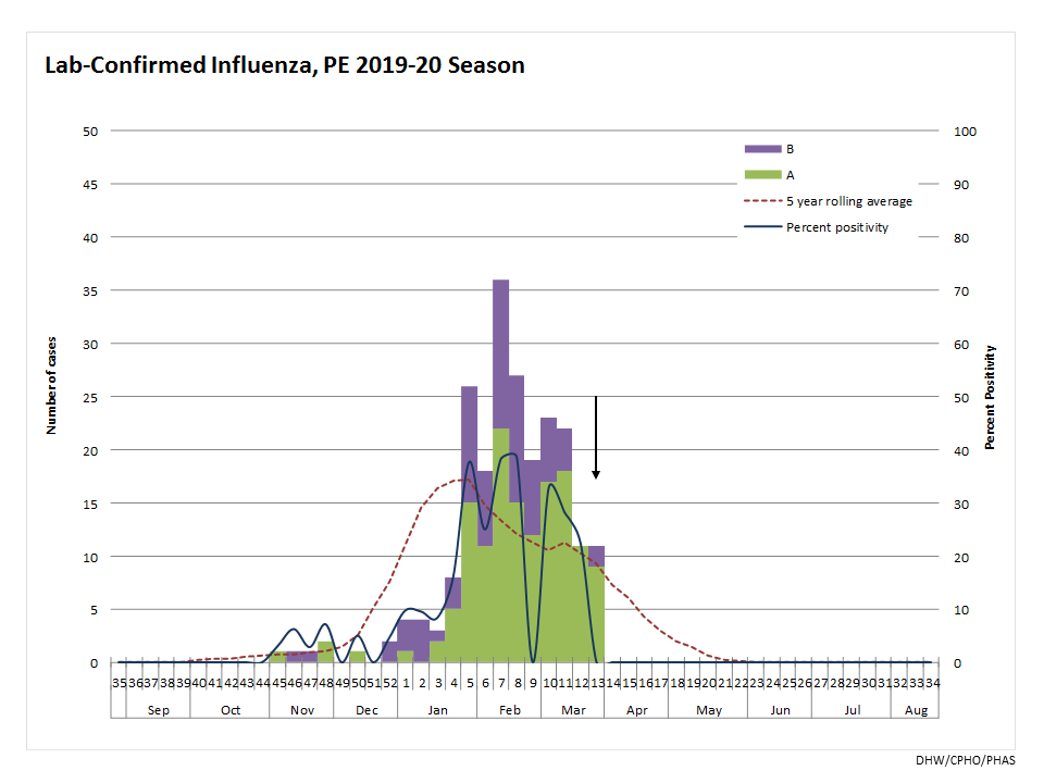 Summary graph of influenza cases in PEI for 2019-2020 season