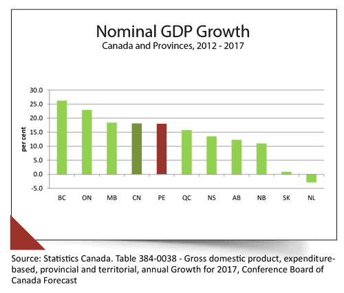 Web graphics illustrating Nominal GDP Growth for Canada and Provinces, 2012 to 2017