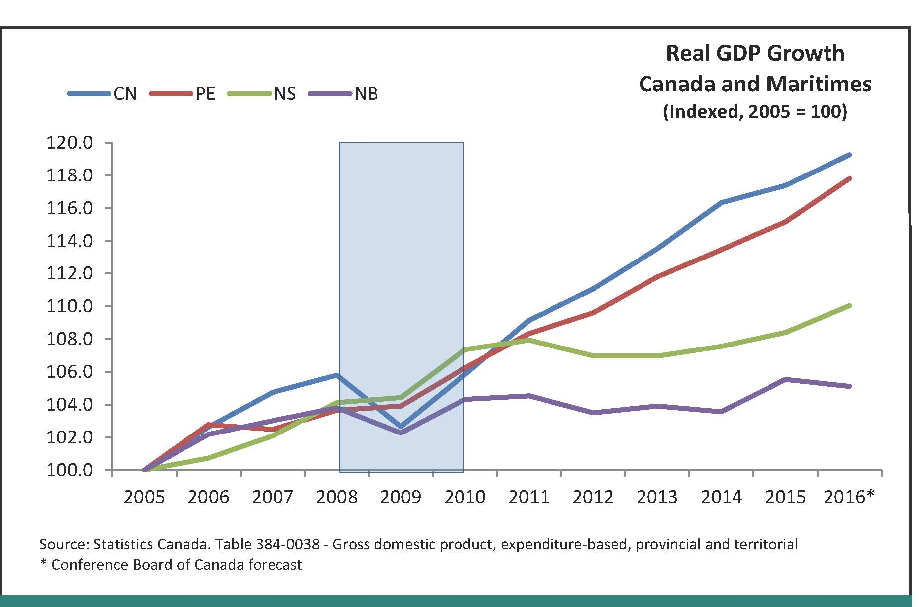A line graph that illustrates real GDP growth for Canada and Maritimes (PEI, Nova Scotia and New Brunswick) from 2005 and forecasted to 2016. It shows the province leading the maritimes from 2011 to 2016.