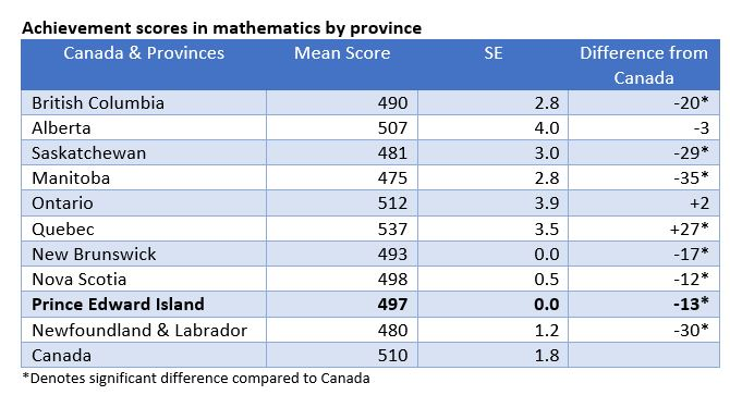 image of statistics table