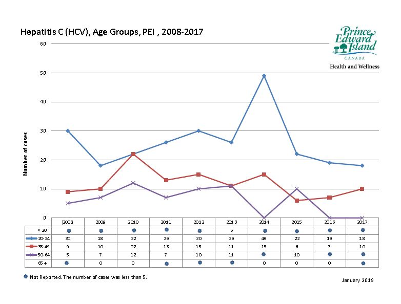 Hepatitis C incidence in PEI by age from 2008 to 2017