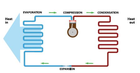 Illustration that shows how a heat pump takes heat from the outside air and moves it inside.