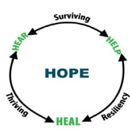 Graphic image of circle HOPE model that illustrates that when we respond by hearing an experience, helping to care for symptoms and healing from the root causes, we create space for HOPE.