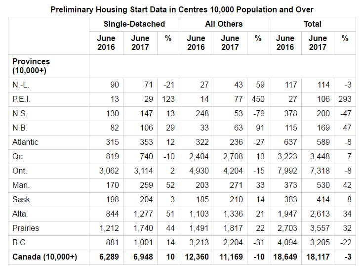 This is a chart showing CMHC Preliminary Housing Start Data in Centres 10,000 Population and Over