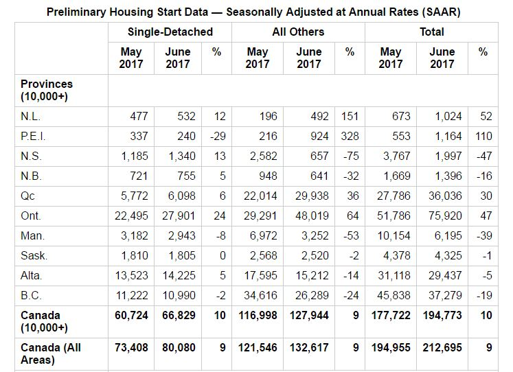 This is a chart showing CMHC Preliminary Housing Start Data — Seasonally Adjusted at Annual Rates (SAAR)