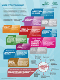 Economic Sustainability Infographic