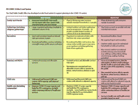 Graphic of PEI COVID-19 Alert Level System table by NEW NORMAL, CAUTION & RESTRICTED levels