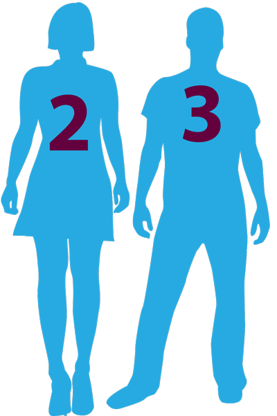 "Silouette graphic of woman with ""2"" label and man with ""3"" label"