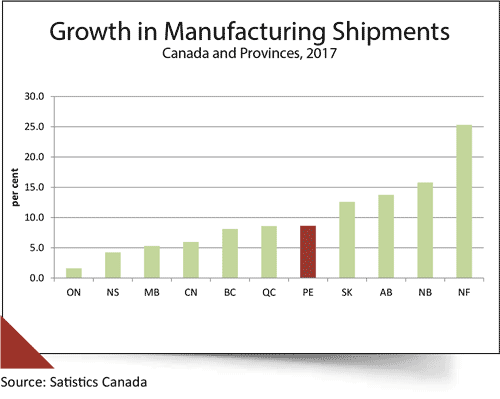 Chart that shows 'Growth in Manufacturing Shipments' for Canada and provinces in 2017. PEI is ranked 6th of the 10 provinces.