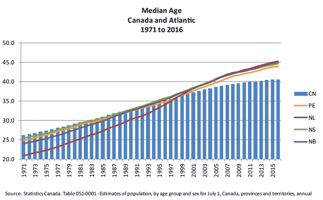 Graph that shows median age of Canada and Atlantic provinces, 1971 to 2016