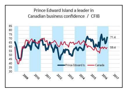 Graphic image that illustrates PEI buisness confidence score from 2009 to 2017 as compared to Canada