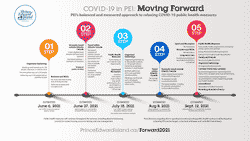 COVID-19 in PEI: Moving Forward Infographic