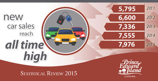 Infographic with text 'new car sales reach all time high of 7976 in 2015'
