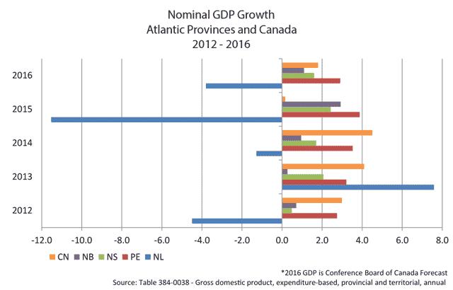 Graph that shows PEI GDP leads Atlantic provinces
