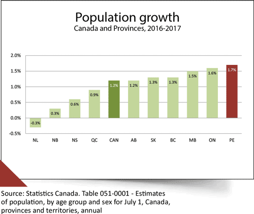 Chart illustrating population growth for Canada and the provinces, 2016 to 2017 with PEI leading