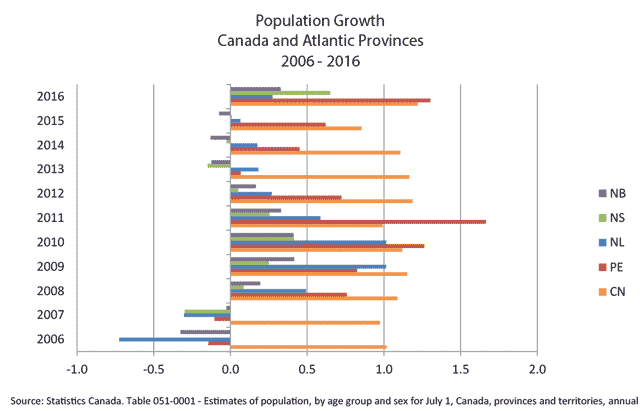 Graph that shows population growth of Canada and Atlantic provinces, 2006 to 2016. In 2016, it is estimated that PEI's population will out pace that of Canada