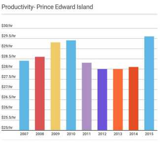Graphic illustrating PEI productivity trends from 2007 to 2015