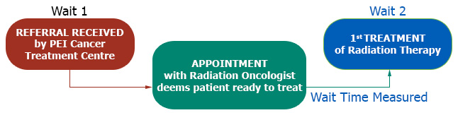 This chart displays the wait time measured is from the booking of the procedure to the date the first radiation treatment is performed.