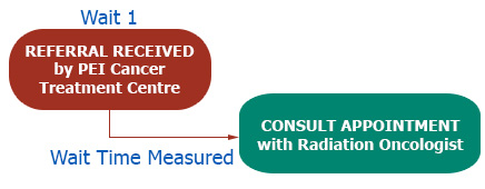 This chart displays the wait time measured is from when the referral is received at the Cancer Treatment Centre until the time of appointment with a Radiation Oncologist.