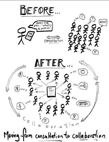Hand drawn illustration of Before and After : Moving from consultation to collaboration