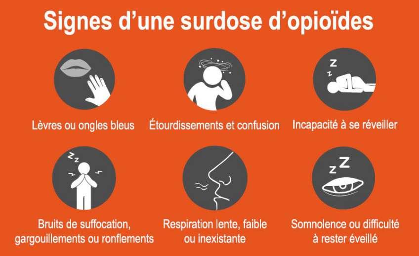 Signes d'une surdose d'opioïdes : Lèvres ou ongles bleus; Étourdissements et confusion; incapacité à se réveiller; bruits de suffocation, gargouillements ou ronflements;  respiration lente, faible ou inexistante; somnolence ou difficulté à rester éveillé
