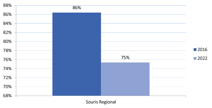 Bar graph showing current and projected utilization numbers for Souris Regional School