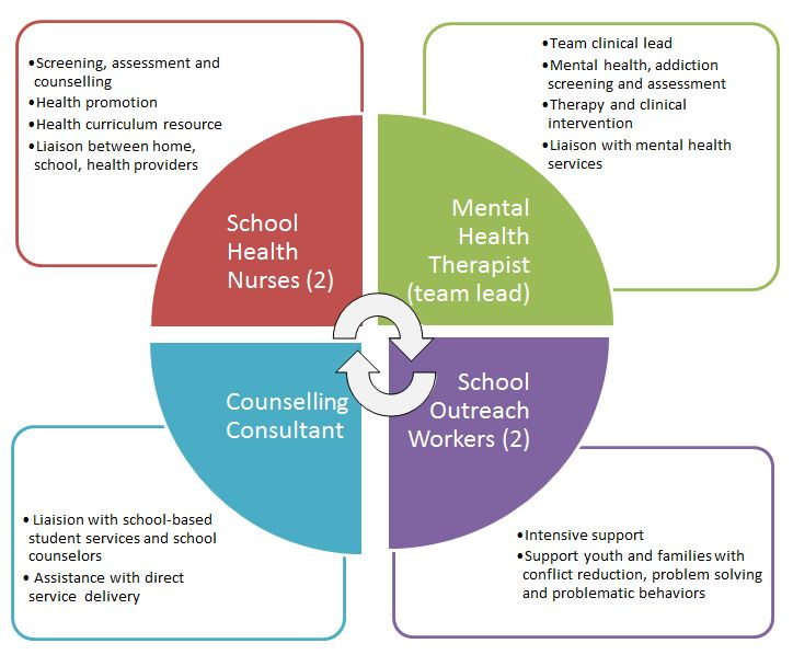 Graphic that illustrates 4 roles of the student well-being teams including: (top left and around) school health nurses (2), mental health therapist, school outreach workers (2) and conselling consultant