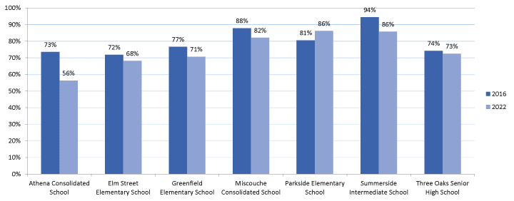 Bar graph showing current and projected utilization numbers for the Three Oaks family of schools