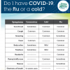 Is it cold, flu or COVID-19? poster