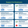 "Thumbnail of infographic titled ""Support for Employers"""